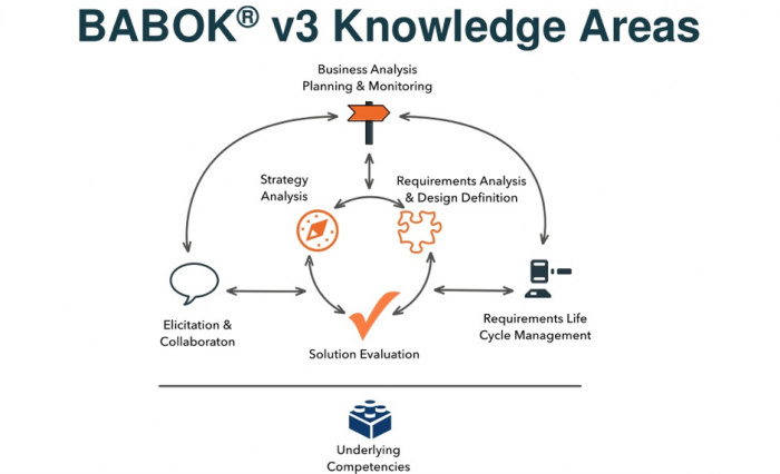 BABOK v3 Knowledge Areas